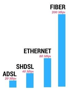 Fiber vs ADSL SHDSL Ethernet